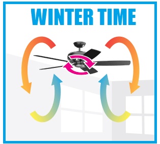 Ceiling-fan-blade-rotation-for-winter-and-summer-time (1)